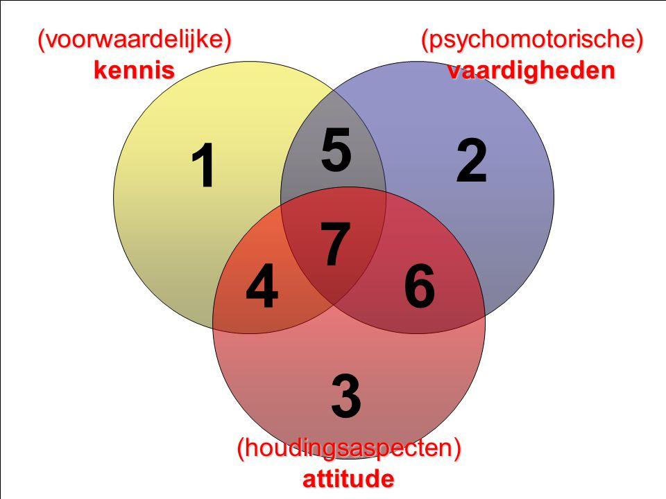 Ontwerpen van leerarrangementen niveau 3 - Competentiegericht ontwerpen & ontwikkelen & assessen - Paul Jacobs juni 2008 Dia 5 (voorwaardelijke) kennis (psychomotorische)vaardigheden (houdingsaspecten) attitude 1 2 3 4 5 6 7