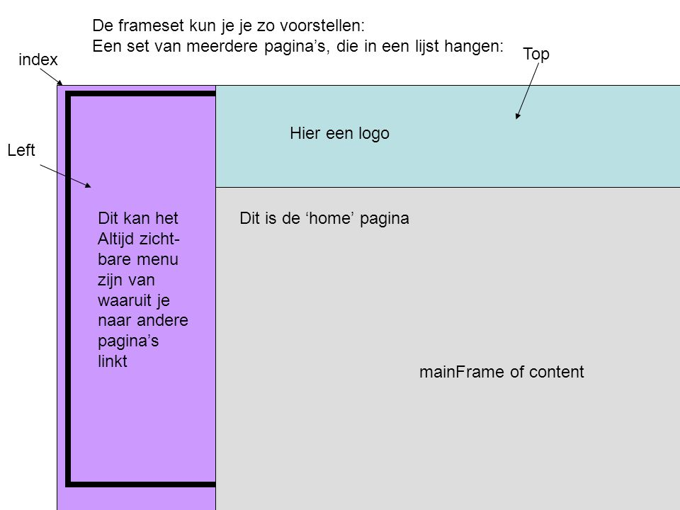 De frameset kun je je zo voorstellen: Een set van meerdere pagina's, die in een lijst hangen: index Top Left mainFrame of content Dit kan het Altijd zicht- bare menu zijn van waaruit je naar andere pagina's linkt Hier een logo Dit is de 'home' pagina