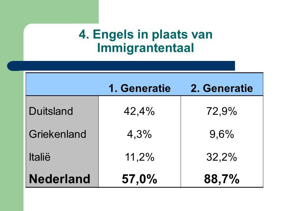 4. Engels in plaats van Immigrantentaal 1. Generatie2. Generatie Duitsland42,4%72,9% Griekenland4,3%9,6% Italië11,2%32,2% Nederland57,0%88,7%