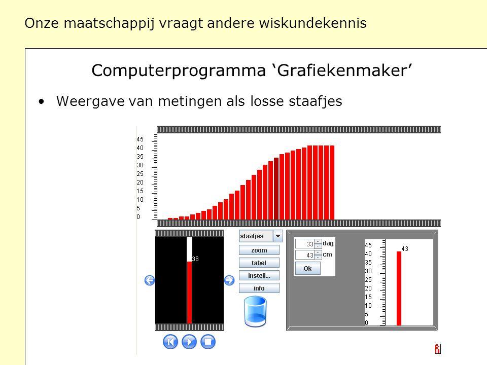 Onze maatschappij vraagt andere wiskundekennis Computerprogramma 'Grafiekenmaker' Weergave van metingen als losse staafjes