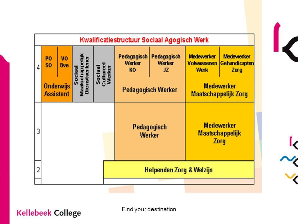 Overzicht opleidingen OA 2 BOL-opleidingen: –Onderwijs Assistent niveau 4 (OA 4) –COMBI-opleiding : Pedagogisch Medewerker 3 / Onderwijs Assistent niveau 4 (OAPW 3/4)