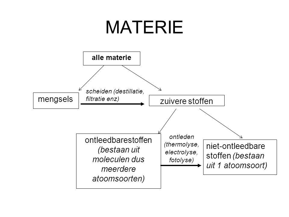 MATERIE alle materie mengsels zuivere stoffen ontleedbarestoffen (bestaan uit moleculen dus meerdere atoomsoorten) scheiden (destillatie, filtratie en