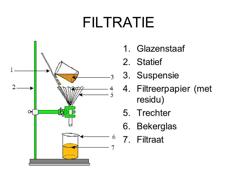 FILTRATIE 1.Glazenstaaf 2.Statief 3.Suspensie 4.Filtreerpapier (met residu) 5.Trechter 6.Bekerglas 7.Filtraat