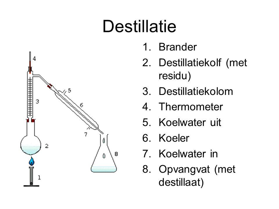 Destillatie 1.Brander 2.Destillatiekolf (met residu) 3.Destillatiekolom 4.Thermometer 5.Koelwater uit 6.Koeler 7.Koelwater in 8.Opvangvat (met destill