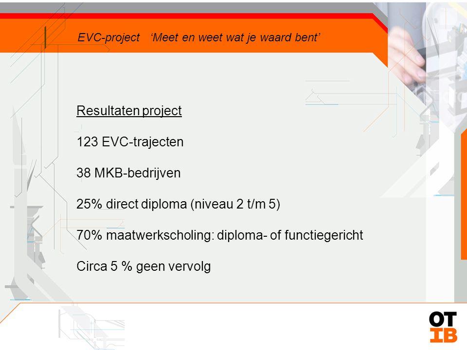 Resultaten project 123 EVC-trajecten 38 MKB-bedrijven 25% direct diploma (niveau 2 t/m 5) 70% maatwerkscholing: diploma- of functiegericht EVC-project 'Meet en weet wat je waard bent'