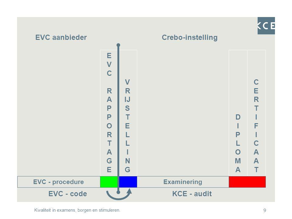 Kwaliteit in examens, borgen en stimuleren.9 EVC - procedure EVC - code EVCRAPPORTAGEEVCRAPPORTAGE Examinering DIPLOMADIPLOMA CERTIFICAATCERTIFICAAT KCE - audit V R IJ S T E L L I N G EVC aanbiederCrebo-instelling