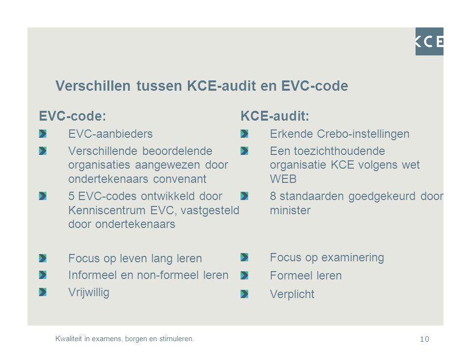 Kwaliteit in examens, borgen en stimuleren.10 Verschillen tussen KCE-audit en EVC-code EVC-code: EVC-aanbieders Verschillende beoordelende organisaties aangewezen door ondertekenaars convenant 5 EVC-codes ontwikkeld door Kenniscentrum EVC, vastgesteld door ondertekenaars Focus op leven lang leren Informeel en non-formeel leren Vrijwillig KCE-audit: Erkende Crebo-instellingen Een toezichthoudende organisatie KCE volgens wet WEB 8 standaarden goedgekeurd door minister Focus op examinering Formeel leren Verplicht