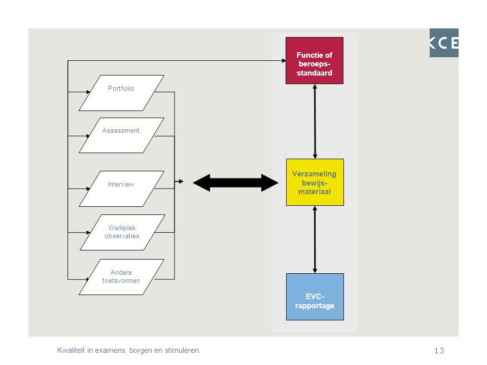 Kwaliteit in examens, borgen en stimuleren.13 Werkplek observaties Verzameling bewijs- materiaal EVC- rapportage Functie of beroeps- standaard Andere toetsvormen Interview Assessment Portfolio