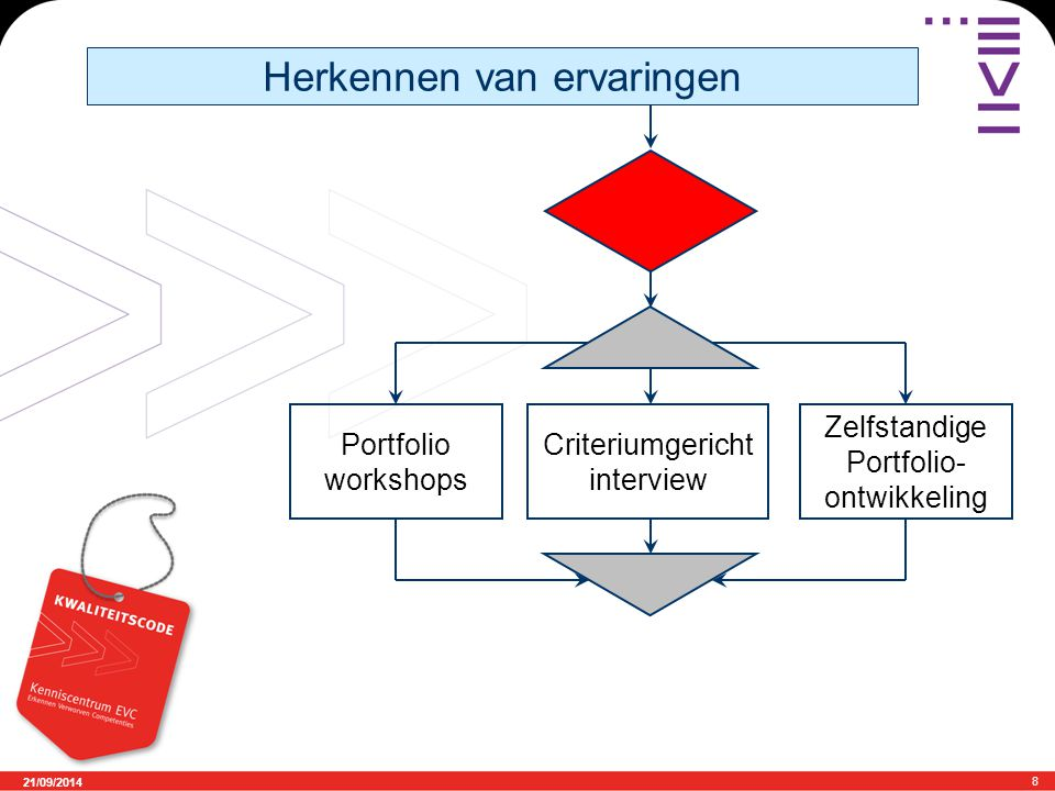 21/09/2014 9 Observatie in de praktijk Portfolio assessment Proeven van bekwaamheid EVC rapportage Erkennen van competenties