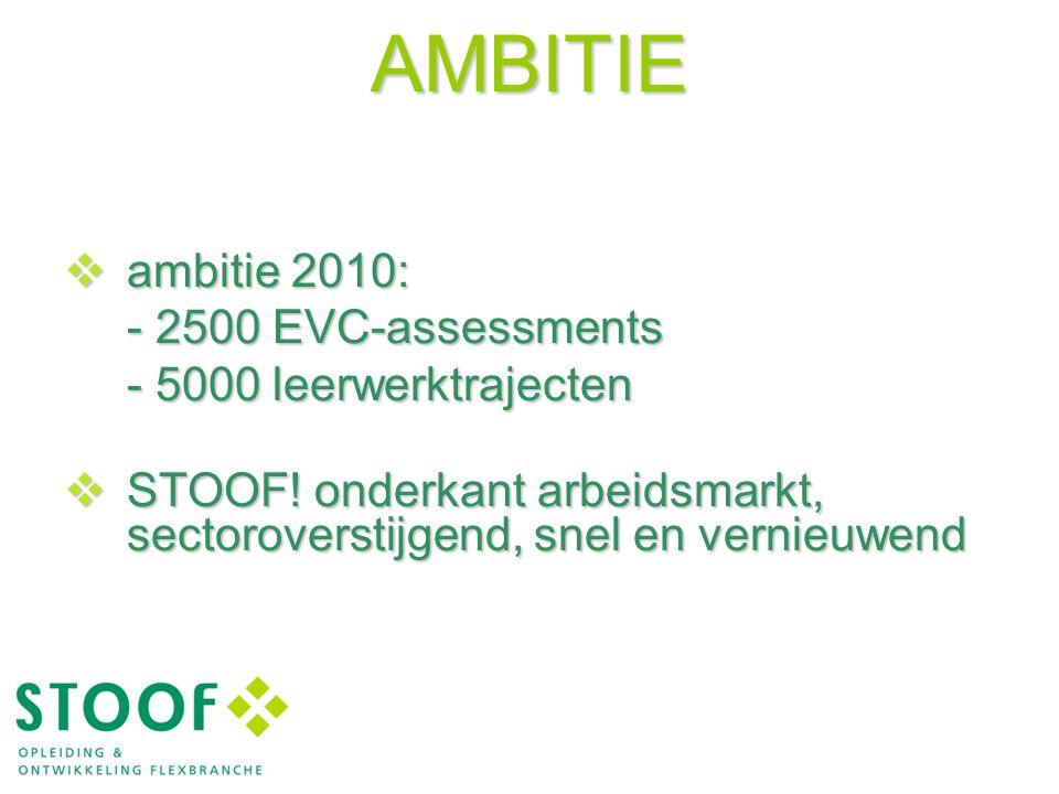 AMBITIE  ambitie 2010: - 2500 EVC-assessments - 5000 leerwerktrajecten  STOOF! onderkant arbeidsmarkt, sectoroverstijgend, snel en vernieuwend