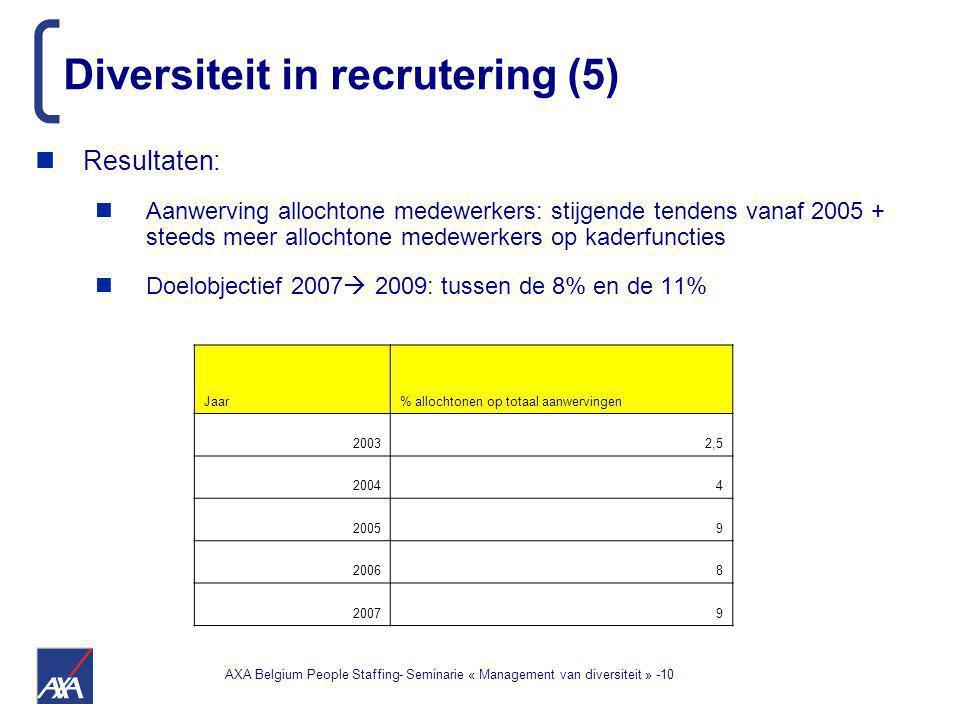 AXA Belgium People Staffing- Seminarie « Management van diversiteit » -10 Diversiteit in recrutering (5) Resultaten: Aanwerving allochtone medewerkers: stijgende tendens vanaf 2005 + steeds meer allochtone medewerkers op kaderfuncties Doelobjectief 2007  2009: tussen de 8% en de 11% Jaar% allochtonen op totaal aanwervingen 20032,5 20044 20059 20068 2007 9