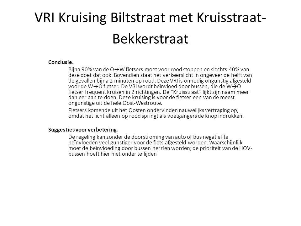 VRI Kruising Biltstraat met Kruisstraat- Bekkerstraat Conclusie. Bijna 90% van de O→W fietsers moet voor rood stoppen en slechts 40% van deze doet dat