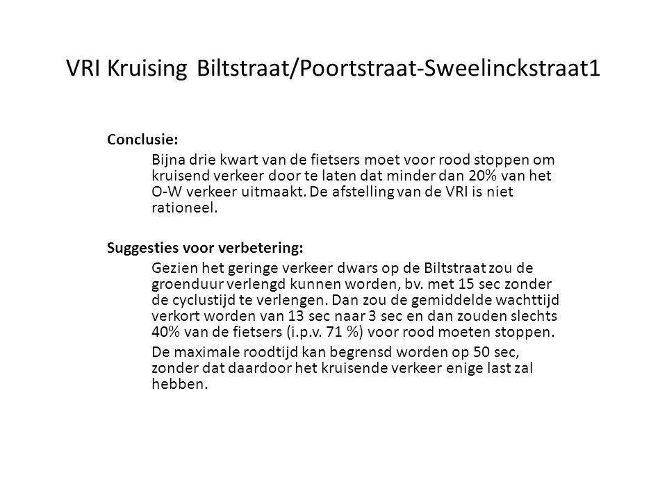 VRI Kruising Biltstraat/Poortstraat-Sweelinckstraat1 Conclusie: Bijna drie kwart van de fietsers moet voor rood stoppen om kruisend verkeer door te la