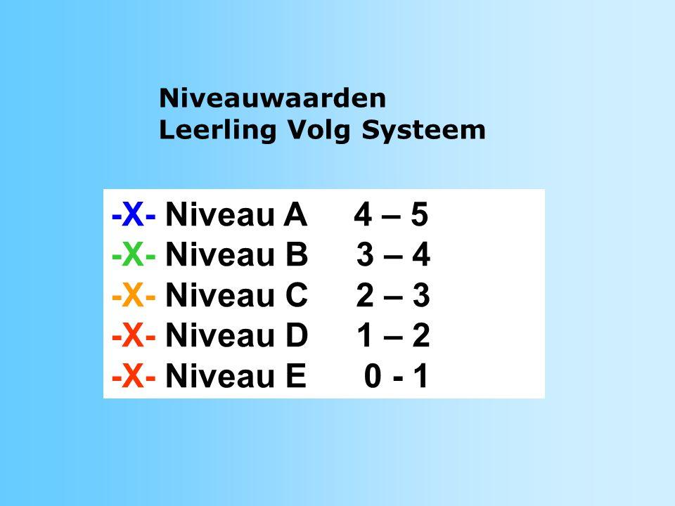-X- Niveau A 4 – 5 -X- Niveau B 3 – 4 -X- Niveau C 2 – 3 -X- Niveau D 1 – 2 -X- Niveau E 0 - 1 Niveauwaarden Leerling Volg Systeem