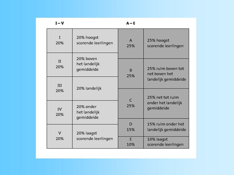niveauwaarde -X- Niveau A4,0 – 5 -X- Niveau B 3,0 – 4 -X- Niveau C 2,0 – 3 -X- Niveau D 1,0 – 2 -X- Niveau E 0,0 – 1 Niveauwaarden Leerling en Onderwijs Volg Systeem