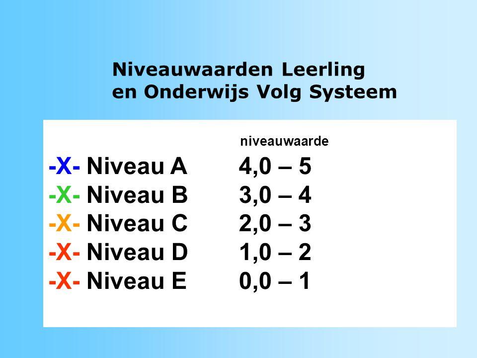LOVS Leerling en Onderwijs Volg Systeem Cito