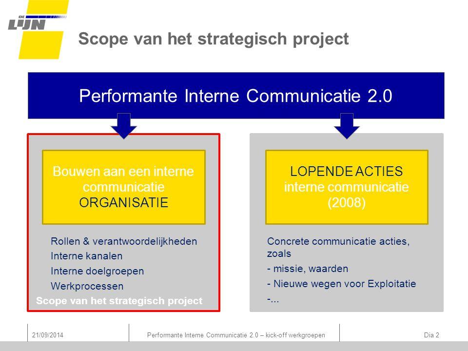 Scope van het strategisch project Performante Interne Communicatie 2.0 Bouwen aan een interne communicatie ORGANISATIE LOPENDE ACTIES interne communic