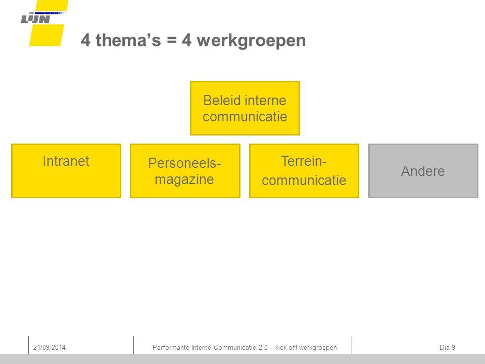Andere 4 thema's = 4 werkgroepen Intranet Personeels- magazine Terrein- communicatie Beleid interne communicatie 21/09/2014Performante Interne Communi