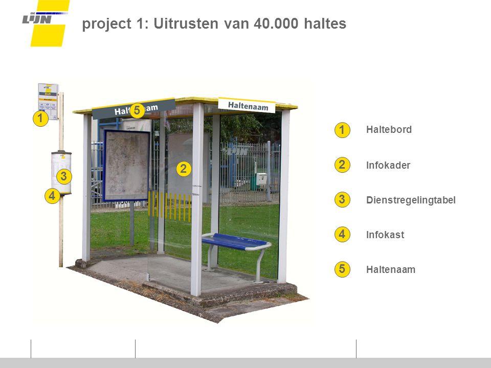 project 1: Uitrusten van 40.000 haltes 5 2 1 3 4 1 2 3 4 Haltebord Infokader Dienstregelingtabel Infokast 5 Haltenaam
