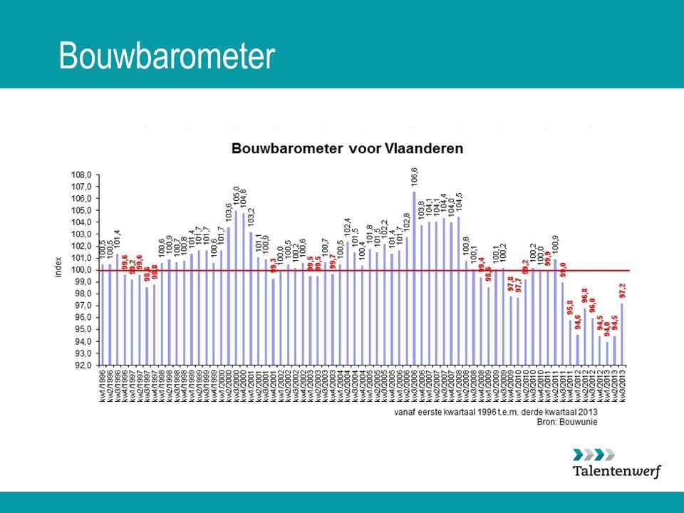 Bouwbarometer