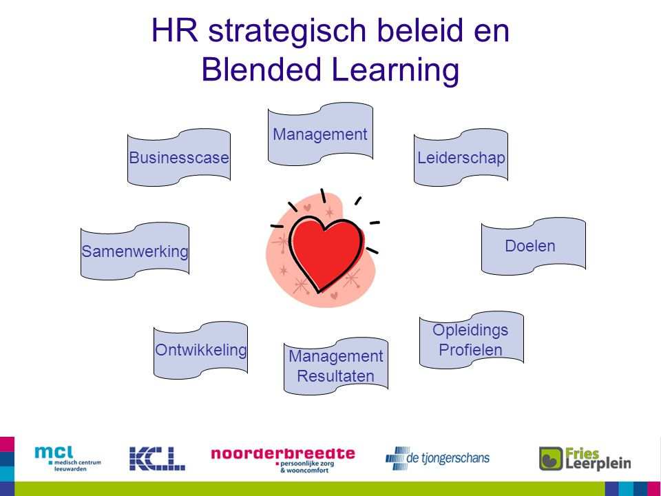 Wat is Blended Learning.