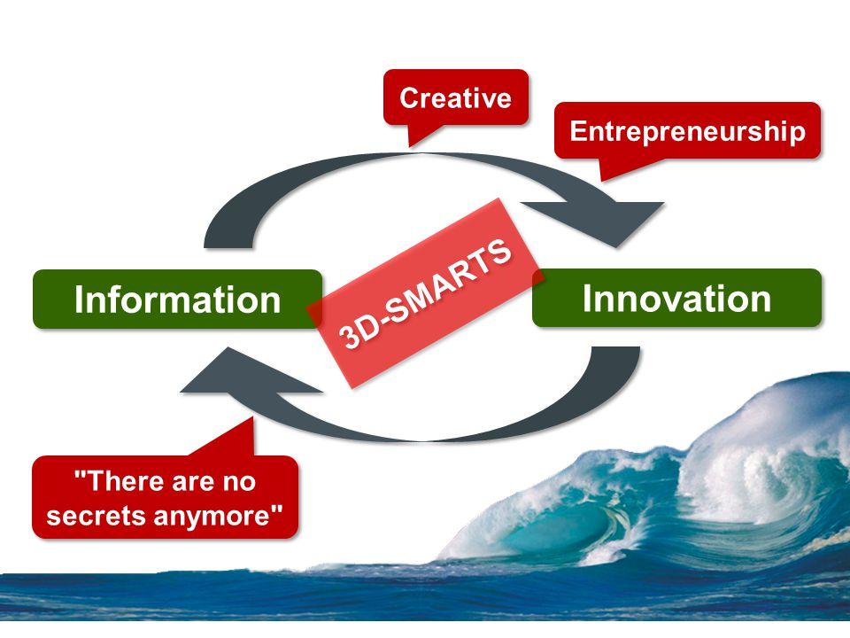 Information Innovation Creative