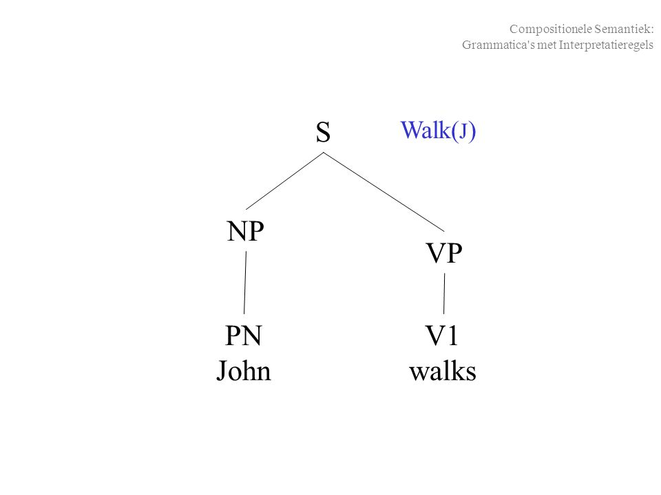 Walk( J ) NP S PN John V1 walks Compositionele Semantiek: Grammatica's met Interpretatieregels VP
