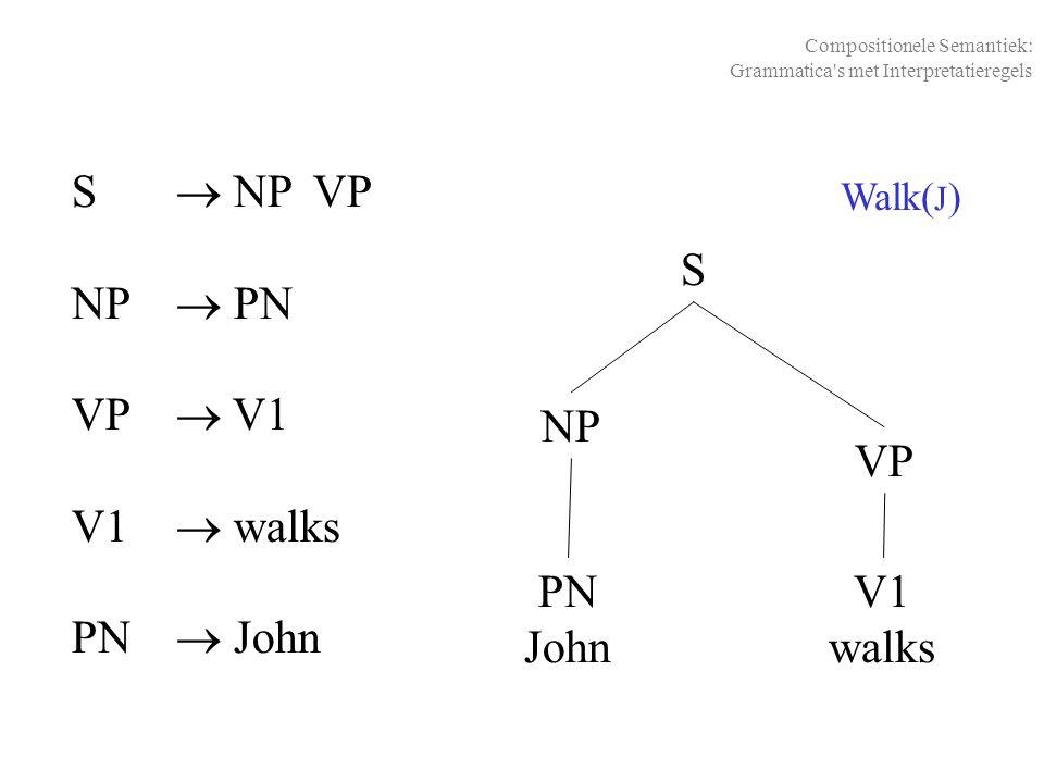 Walk( J ) NP S PN John V1 walks Compositionele Semantiek: Grammatica's met Interpretatieregels VP S  NP VP NP  PN VP  V1 V1  walks PN  John