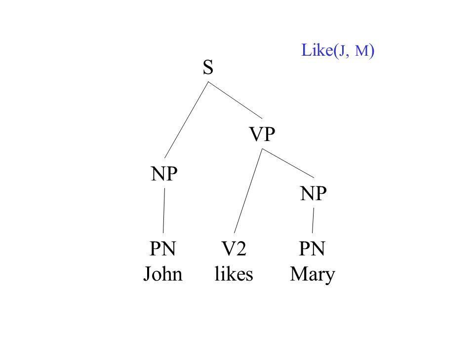 Like( J, M ) NP S PN John V2 likes VP NP PN Mary