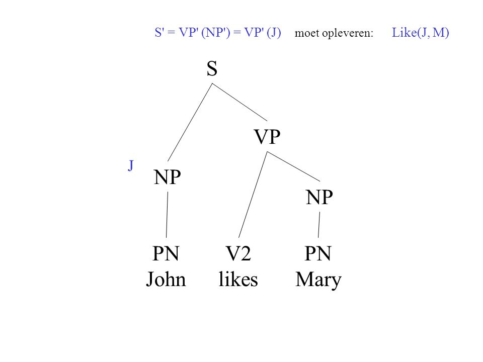 NP S PN John V2 likes VP NP PN Mary J S' = VP' (NP') = VP' (J) moet opleveren: Like(J, M)
