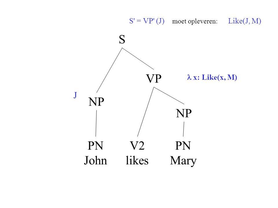S' = VP' (J) moet opleveren: Like(J, M) NP S PN John V2 likes VP NP PN Mary x: Like(x, M) J