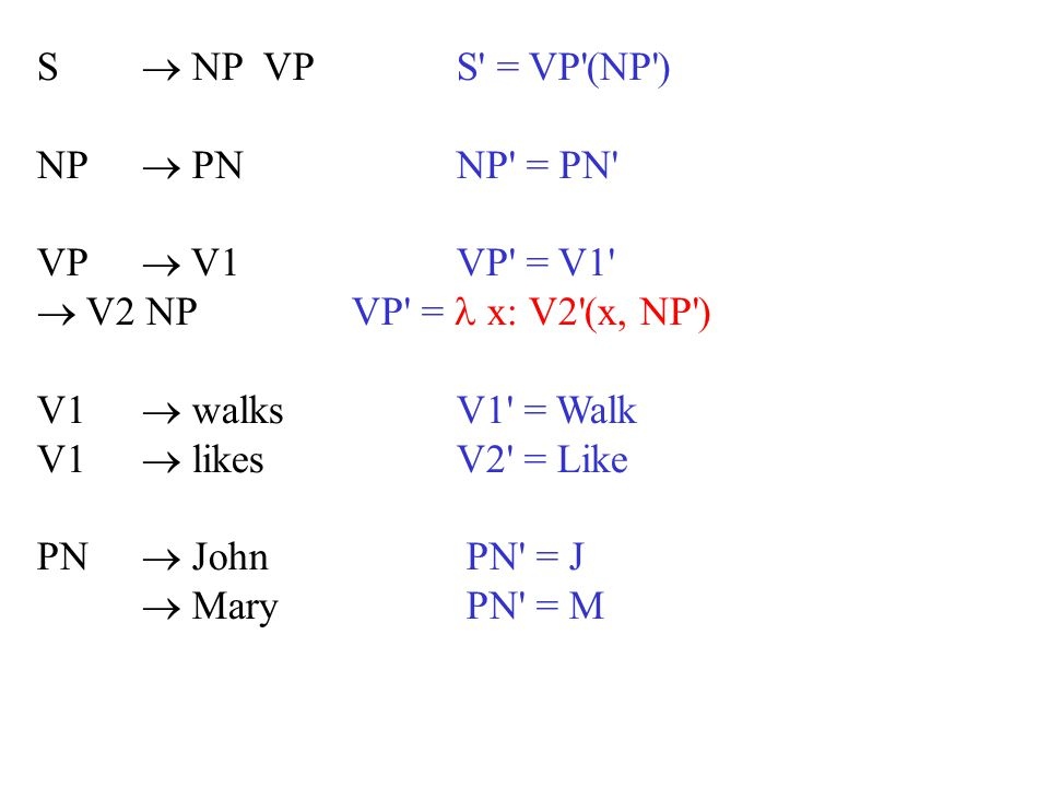 S  NP VPS' = VP'(NP') NP  PNNP' = PN' VP  V1VP' = V1'  V2 NPVP' = x: V2'(x, NP') V1  walksV1' = Walk V1  likesV2' = Like PN  John PN' = J  Mar