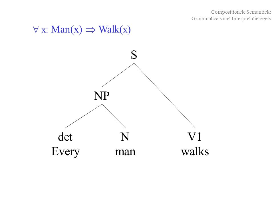  x: Man(x)  Walk( x ) det Every NP S N man V1 walks Compositionele Semantiek: Grammatica's met Interpretatieregels