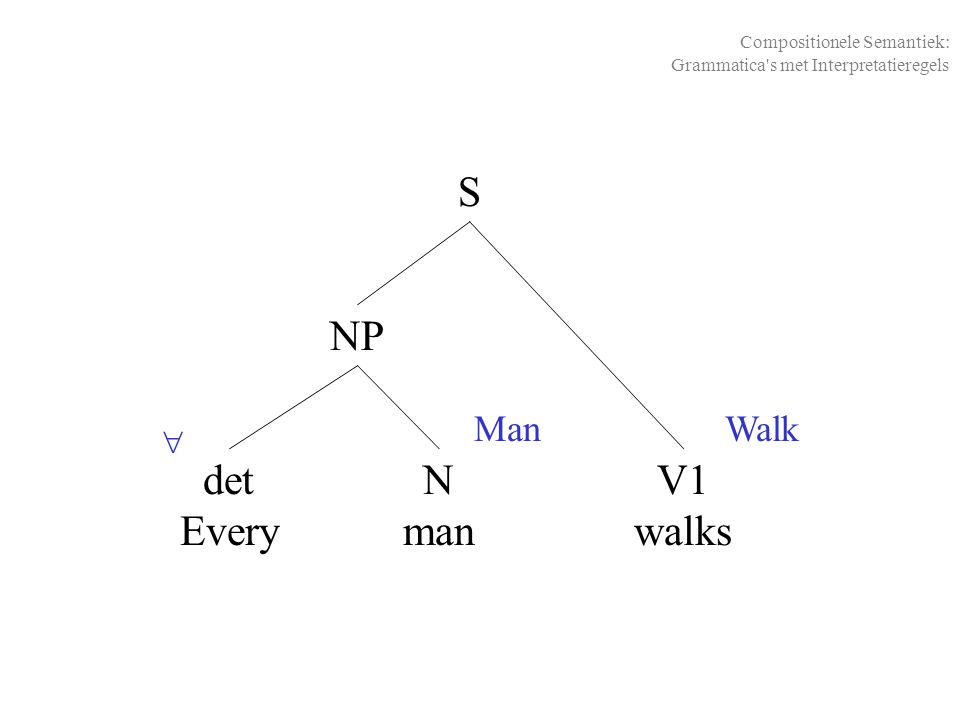 det Every NP S N man V1 walks Compositionele Semantiek: Grammatica s met Interpretatieregels  ManWalk