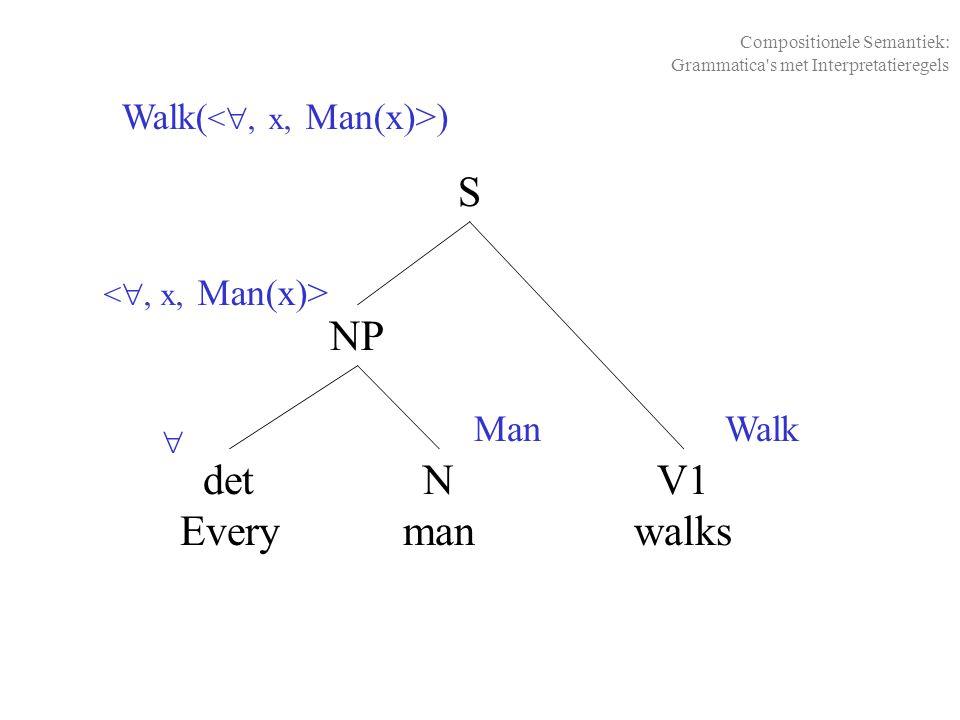 Walk( ) det Every NP S N man V1 walks Compositionele Semantiek: Grammatica's met Interpretatieregels  ManWalk