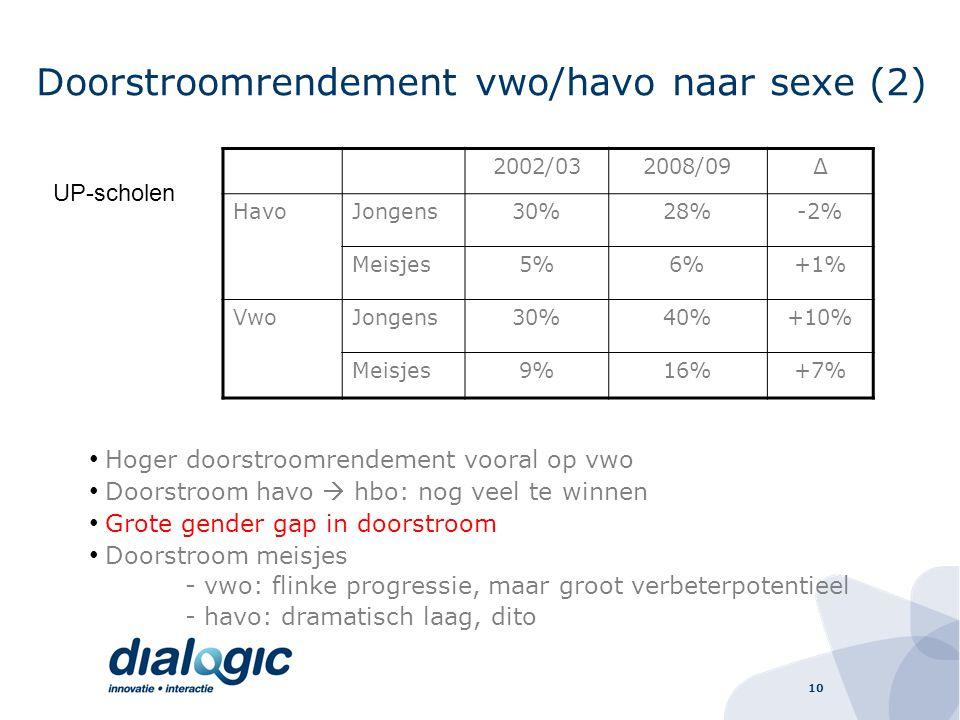 10 Doorstroomrendement vwo/havo naar sexe (2) 2002/032008/09∆ HavoJongens30%28%-2% Meisjes5%6%+1% VwoJongens30%40%+10% Meisjes9%16%+7% UP-scholen Hoger doorstroomrendement vooral op vwo Doorstroom havo  hbo: nog veel te winnen Grote gender gap in doorstroom Doorstroom meisjes - vwo: flinke progressie, maar groot verbeterpotentieel - havo: dramatisch laag, dito