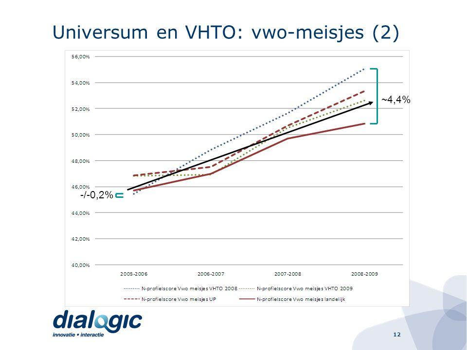 12 Universum en VHTO: vwo-meisjes (2) ~4,4% -/-0,2%