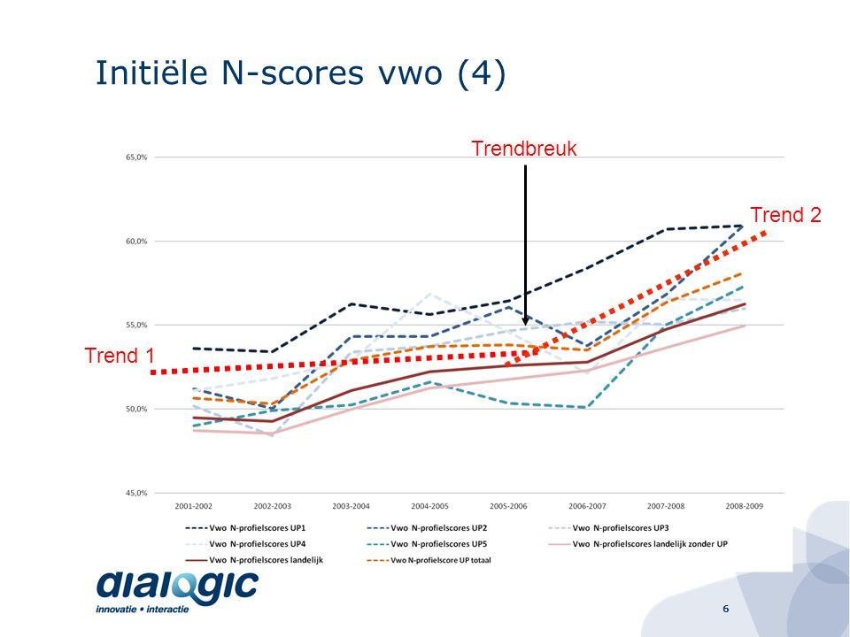 6 Initiële N-scores vwo (4) Trend 1 Trend 2 Trendbreuk