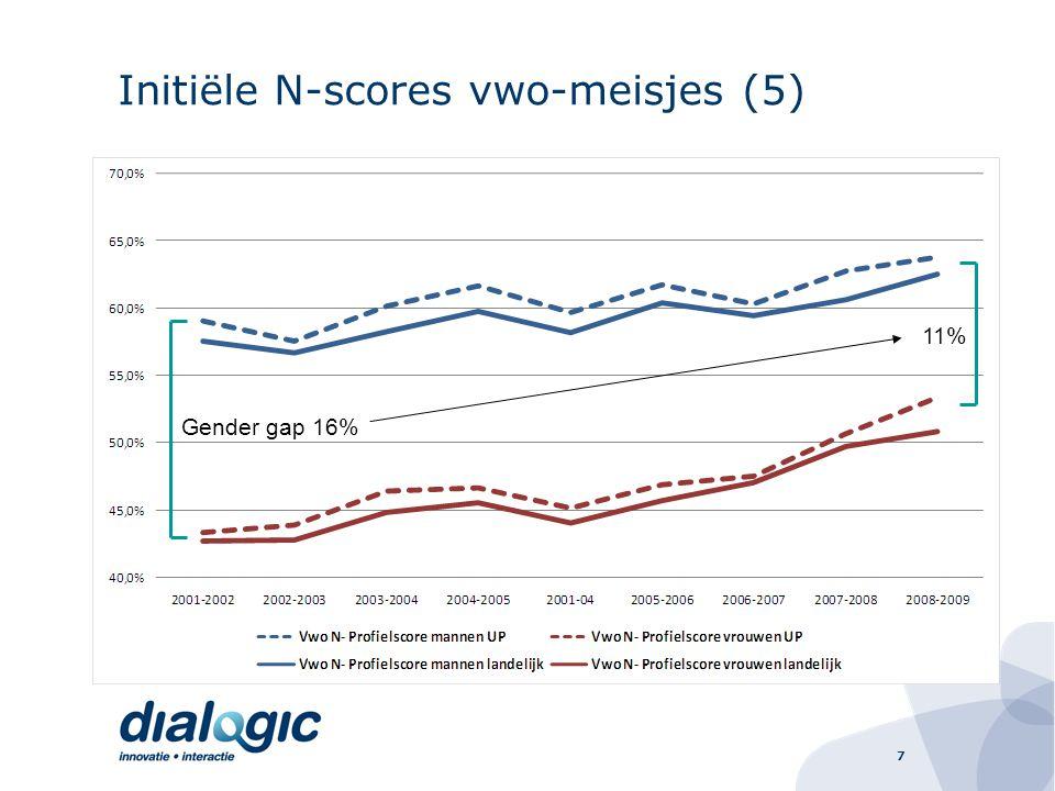 8 Initiële N-scores (6) Positieve trend, deels autonoom: ook landelijke N-score groeit Vernieuwde 2e fase Havo: –inhaalslag –Vooral herleidbaar op hogere N-scores meisjes –Impact UP vooral bij UP1 en 2 zichtbaar –Vanaf ca 2005/06 –Gender gap: 21%  11% (2001/02 – 2008/09) Vwo: –Gestaag, meer gematigd inhaaleffect –Gender gap: 16%  11% (2001/02 – 2008/09) Incubatietijd (lange adem) Winstpotentieel, vooral op havo