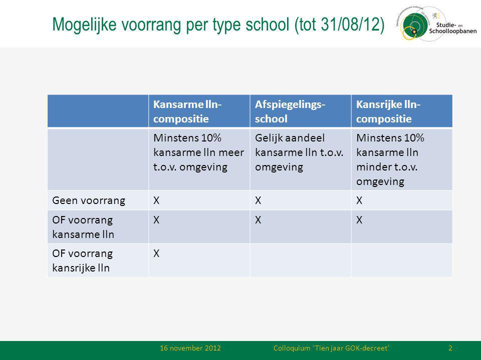 Mogelijke voorrang per type school (tot 31/08/12) Kansarme lln- compositie Afspiegelings- school Kansrijke lln- compositie Minstens 10% kansarme lln meer t.o.v.