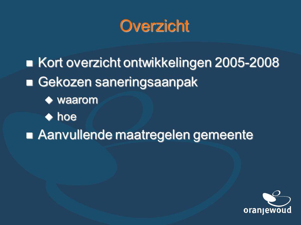 Ontwikkelingen na 2005 In-situ saneringstechnieken beoordeeld In-situ saneringstechnieken beoordeeld  chemische oxidatie  gestimuleerde biologische afbraak Doorgegaan met monitoring Doorgegaan met monitoring Aanpassing landelijk beleid Aanpassing landelijk beleid