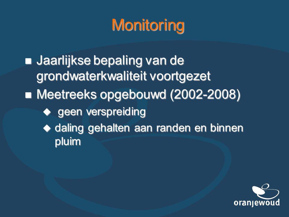 Monitoring Jaarlijkse bepaling van de grondwaterkwaliteit voortgezet Jaarlijkse bepaling van de grondwaterkwaliteit voortgezet Meetreeks opgebouwd (20