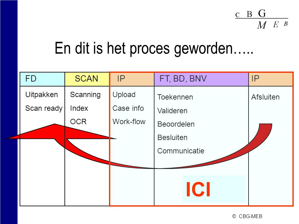 © CBG-MEB En dit is het proces geworden….. SCAN Scanning Index OCR FT, BD, BNV Toekennen Valideren Beoordelen Besluiten Communicatie IP Afsluiten IP U