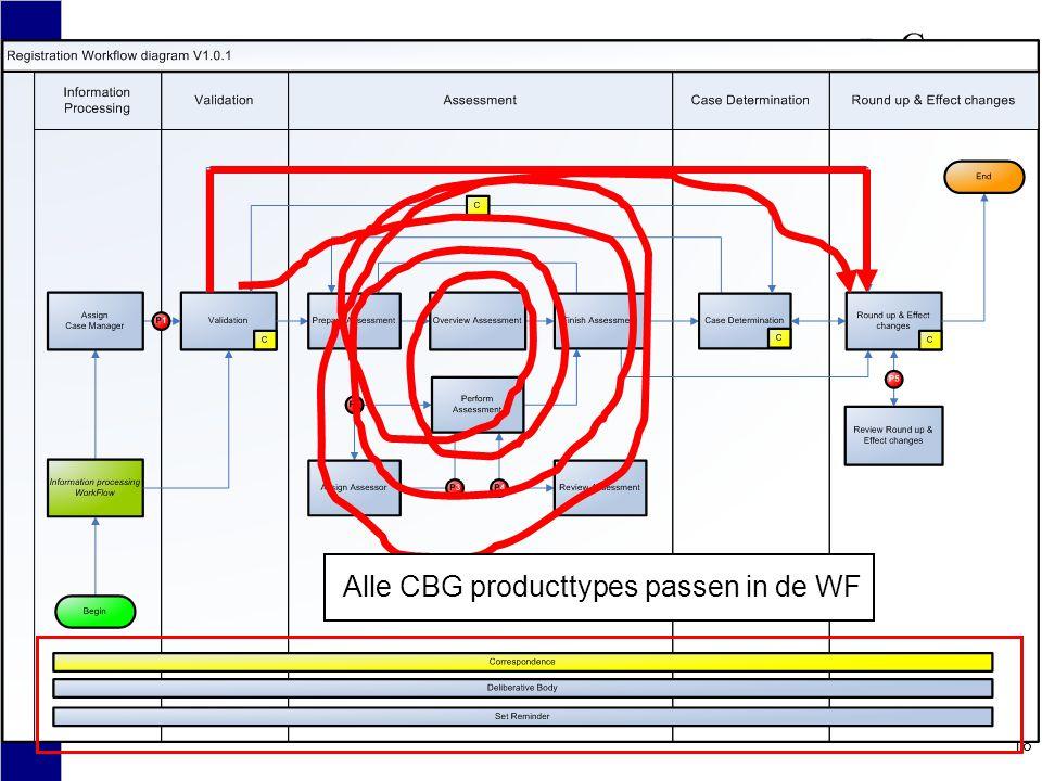 18 Alle CBG producttypes passen in de WF