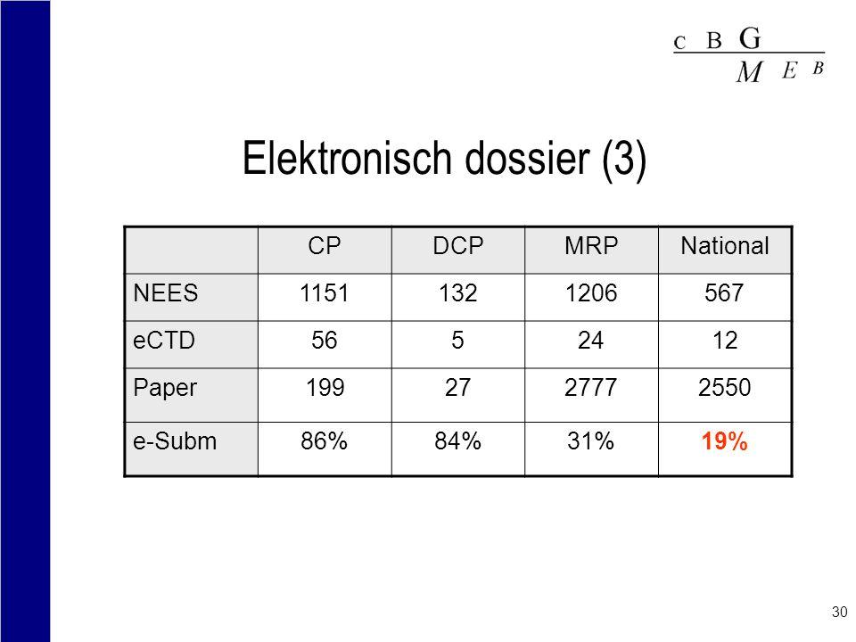 30 Elektronisch dossier (3) CPDCPMRPNational NEES11511321206567 eCTD5652412 Paper1992727772550 e-Subm86%84%31%19%