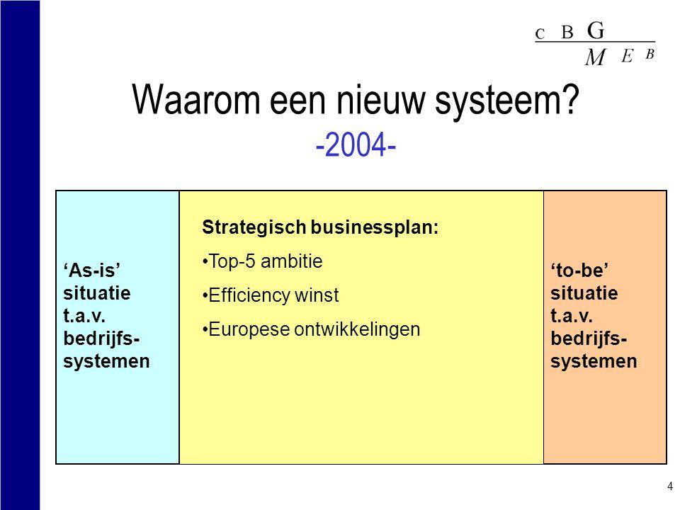 4 Waarom een nieuw systeem? -2004- 'As-is' situatie t.a.v. bedrijfs- systemen 'to-be' situatie t.a.v. bedrijfs- systemen GAP/FIT Inadequate kwaliteit