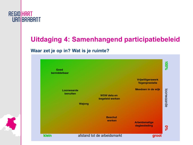 Uitdaging 4: Samenhangend participatiebeleid Waar zet je op in? Wat is je ruimte?