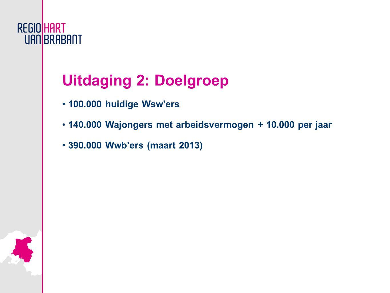 Uitdaging 2: Doelgroep 100.000 huidige Wsw'ers 140.000 Wajongers met arbeidsvermogen + 10.000 per jaar 390.000 Wwb'ers (maart 2013)