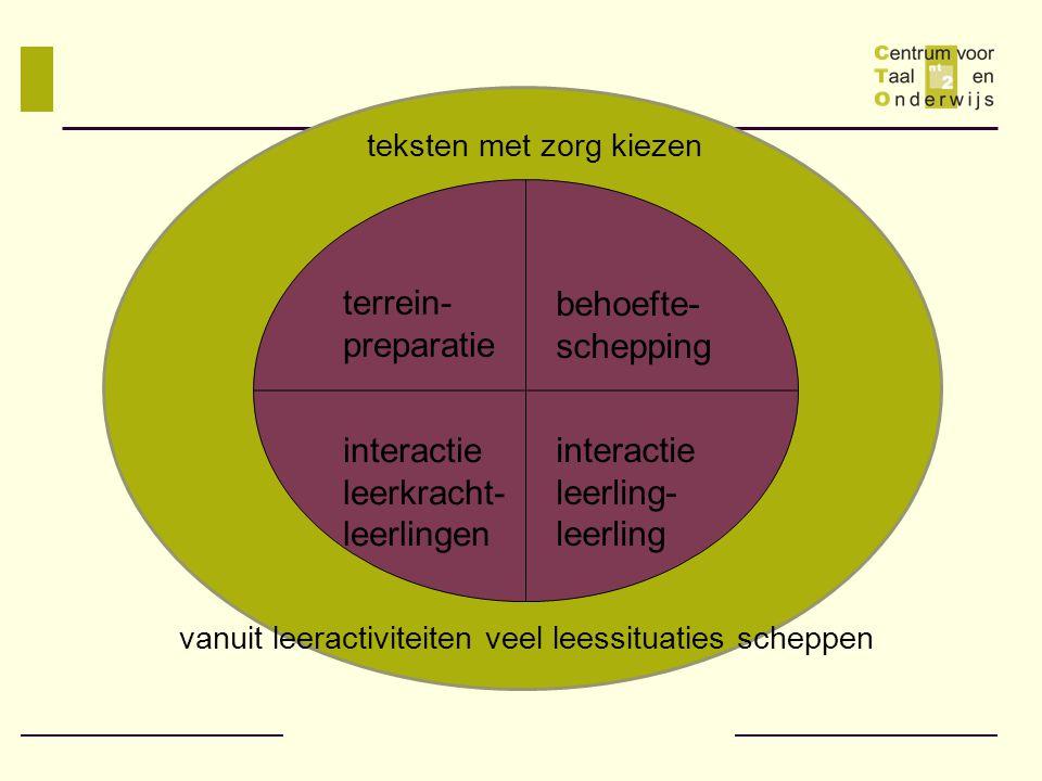 zor terrein- preparatie behoefte- schepping interactie leerkracht- leerlingen interactie leerling- leerling teksten met zorg kiezen vanuit leeractivit