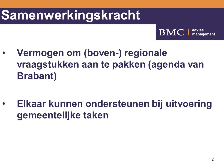 Samenwerkingskracht Vermogen om (boven-) regionale vraagstukken aan te pakken (agenda van Brabant) Elkaar kunnen ondersteunen bij uitvoering gemeentelijke taken 2